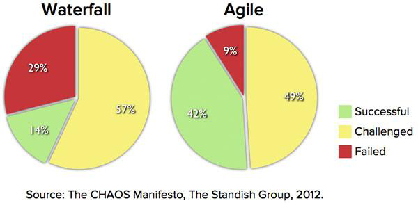 Waterfall vs Agile - Chaos Manifesto - Standish Group 2012