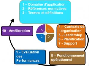 Amélioration continue, PDCA inclus dans la structure des normes de management, ISO 9001:2015 comprise.