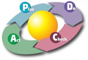 migrer vers ISO 9001 2015 en PDCA